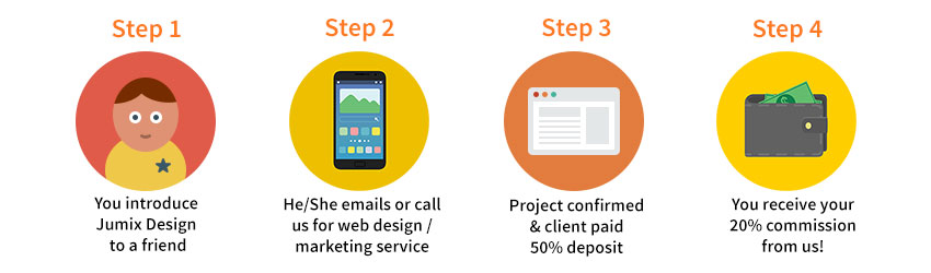 affiliate-steps