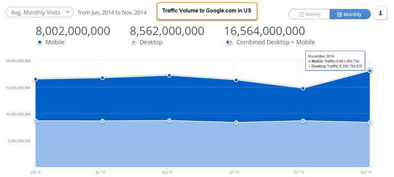 google-traffic-by-devices
