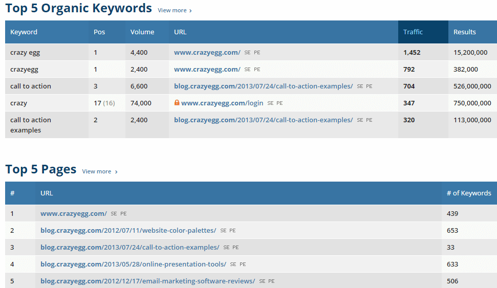 crazyegg-metrics