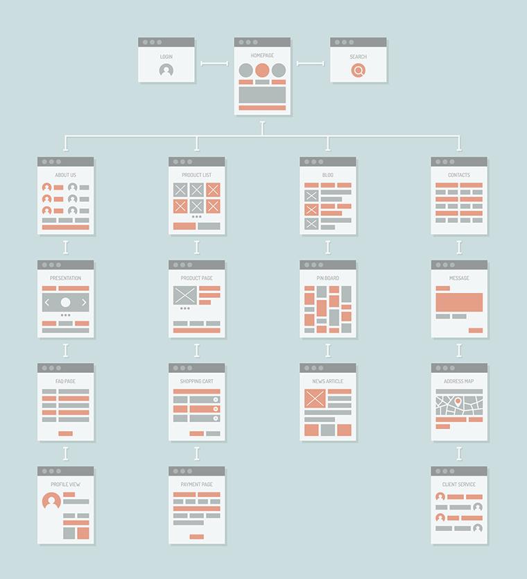 website-navigation-structure