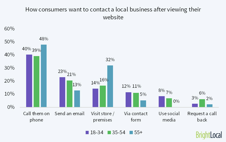 how-consumers-contact-business-website