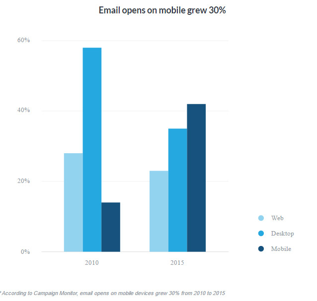 email-marketing-opens-on-mobile-grew
