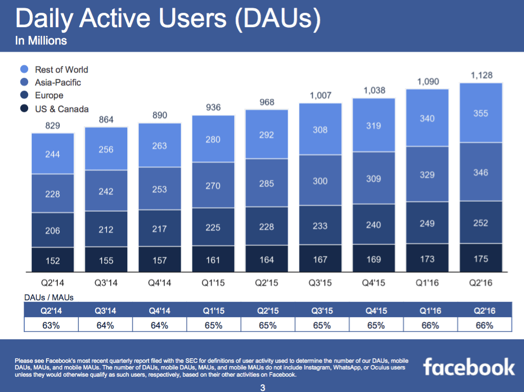 facebook-daily-active-users-2016