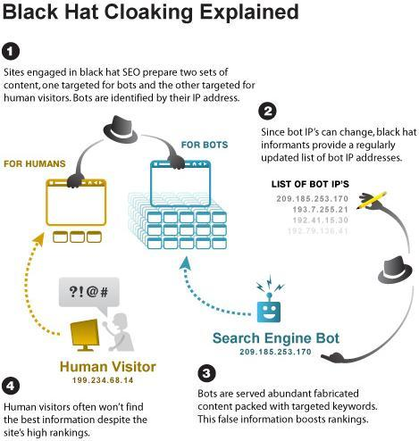 black hat seo cloacking explained
