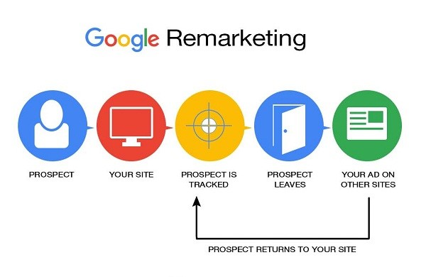 google-remarketing-2018